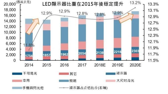 小间距LED/Mini LED/Micro LED三种技术进展及市场趋势